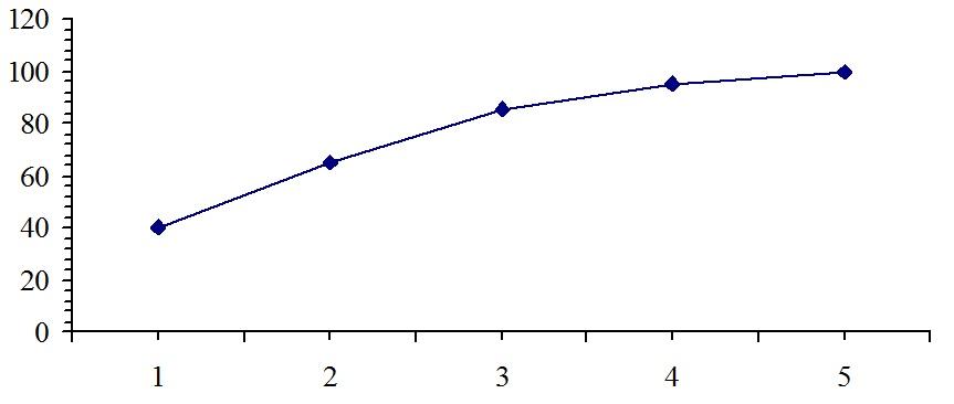 Зведення і групування матеріалів статистичного спостереження  Рис 4 5 Кумулята розподілу кримінальних справ за кількістю засуджених в одній справі